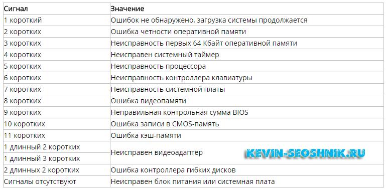 Таблица звуков спикера оповещающих о проблеме материнской платы AMI
